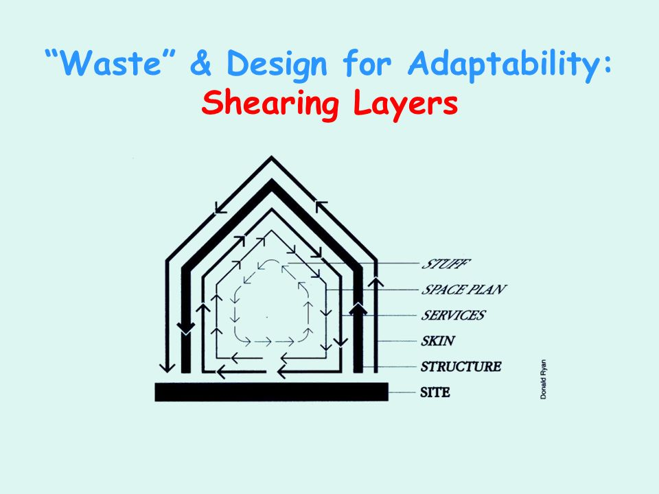 Waste & Design for Adaptability: Shearing Layers