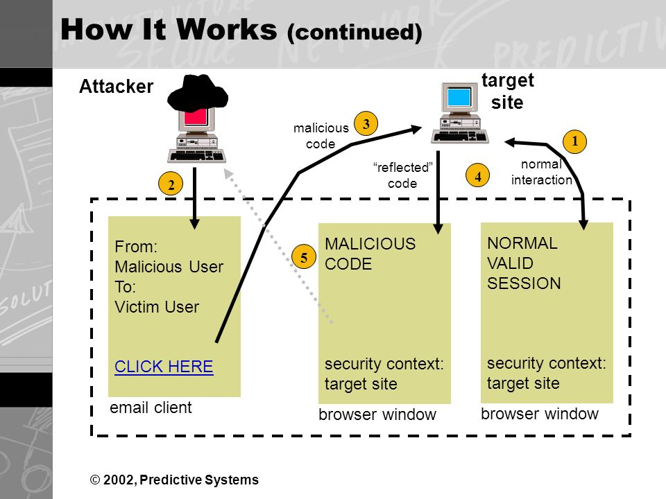 © 2002, Predictive Systems How It Works (continued) target site Attacker NORMAL VALID SESSION security context: target site MALICIOUS CODE security context: target site From: Malicious User To: Victim User CLICK HERE browser window  client normal interaction malicious code reflected code