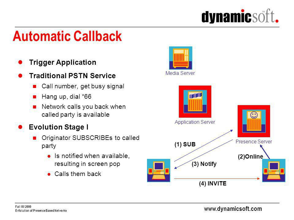 www.dynamicsoft.com Fall IM 2000 Evfolution of Presence Based Networks Automatic Callback Trigger Application Traditional PSTN Service Call number, get busy signal Hang up, dial *66 Network calls you back when called party is available Evolution Stage I Originator SUBSCRIBEs to called party Is notified when available, resulting in screen pop Calls them back (2)Online Application Server Presence Server Media Server (1) SUB (3) Notify (4) INVITE