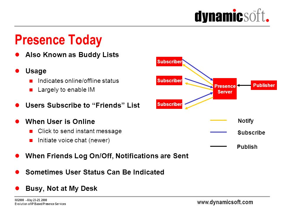www.dynamicsoft.com IM2000 --May 23-25, 2000 Evolution of IP Based Presence Services Presence Today Also Known as Buddy Lists Usage Indicates online/offline status Largely to enable IM Users Subscribe to Friends List When User is Online Click to send instant message Initiate voice chat (newer) When Friends Log On/Off, Notifications are Sent Sometimes User Status Can Be Indicated Busy, Not at My Desk Presence Server Subscriber Publisher Notify Subscribe Publish