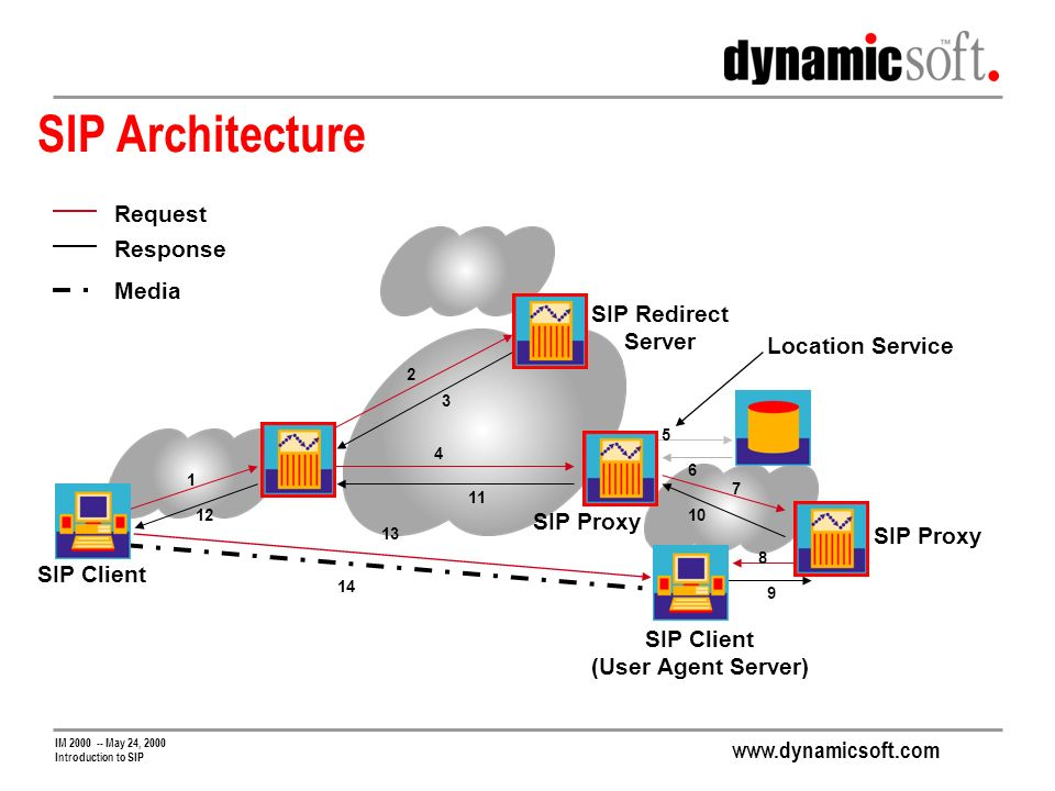 www.dynamicsoft.com IM 2000 -- May 24, 2000 Introduction to SIP SIP Architecture Request Response Media 1 2 3 4 5 6 7 8 9 10 11 12 SIP Client SIP Redirect Server SIP Proxy SIP Client (User Agent Server) Location Service 13 14