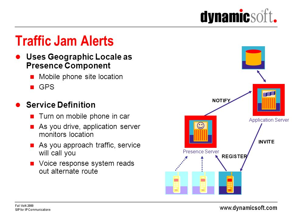 Fall VoN 2000 SIP for IP Communications Traffic Jam Alerts Uses Geographic Locale as Presence Component Mobile phone site location GPS Service Definition Turn on mobile phone in car As you drive, application server monitors location As you approach traffic, service will call you Voice response system reads out alternate route NOTIFY INVITE REGISTER Application Server Presence Server