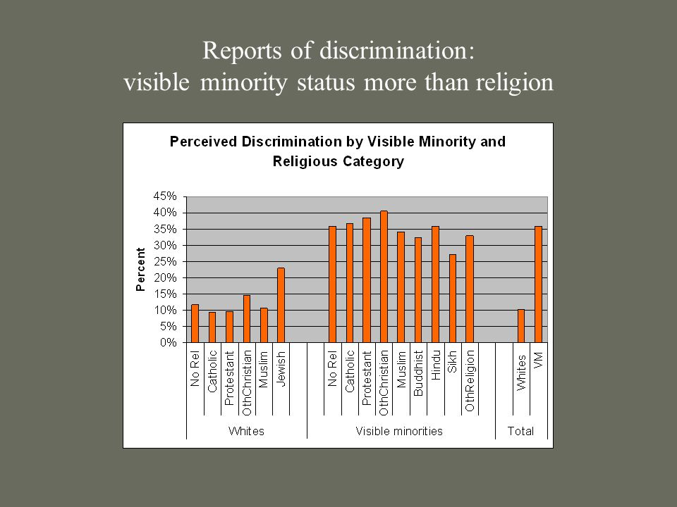 Reports of discrimination: visible minority status more than religion