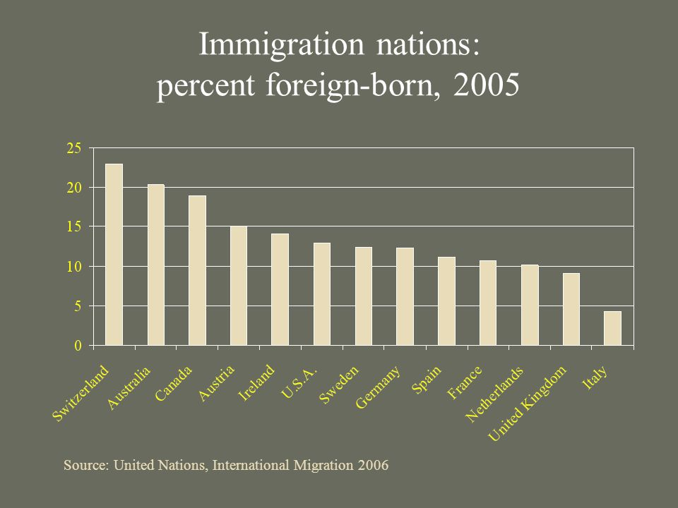Immigration nations: percent foreign-born, 2005 Source: United Nations, International Migration 2006