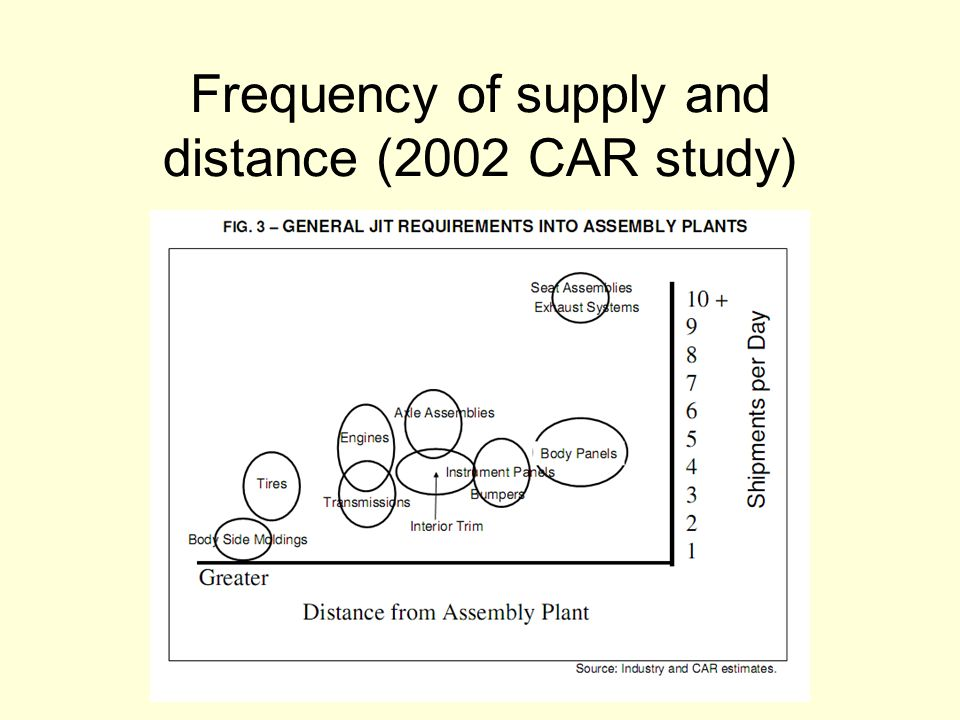 Frequency of supply and distance (2002 CAR study)