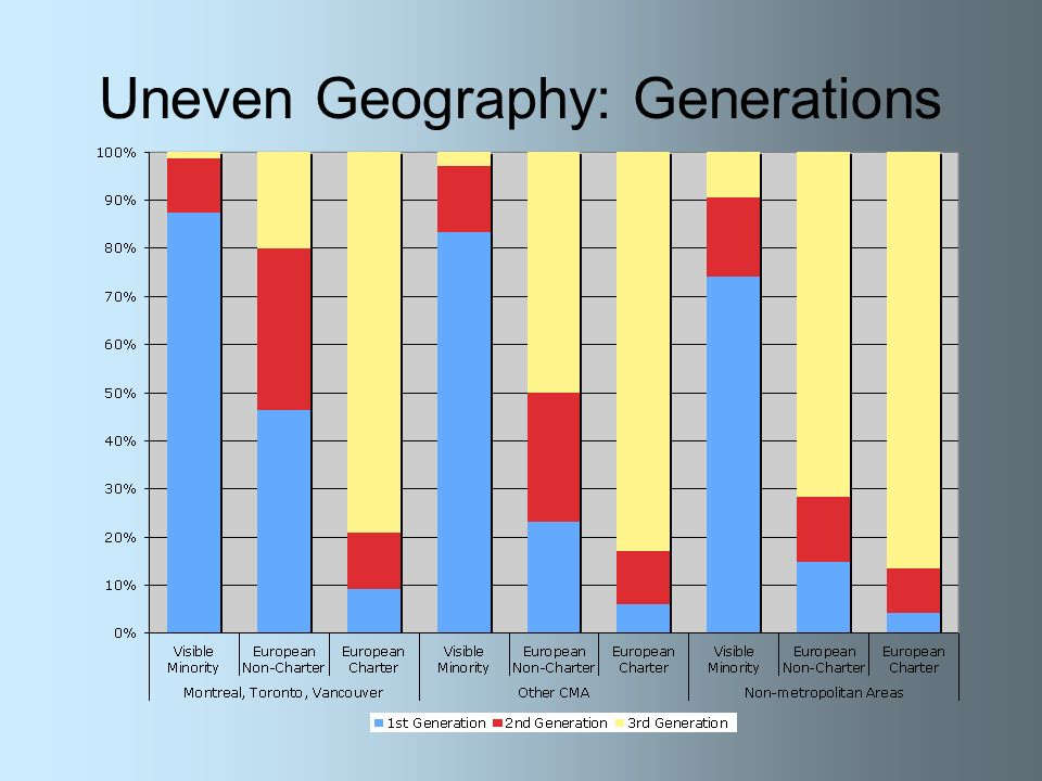 Uneven Geography: Generations