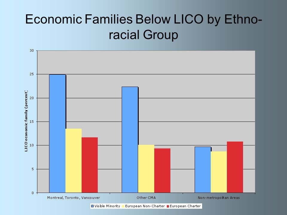 Economic Families Below LICO by Ethno- racial Group