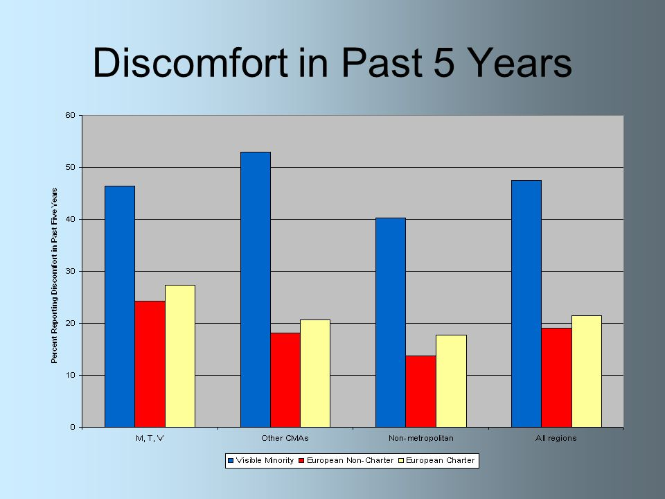 Discomfort in Past 5 Years