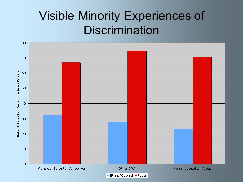 Visible Minority Experiences of Discrimination