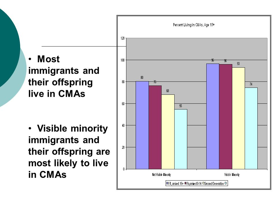 Most immigrants and their offspring live in CMAs Visible minority immigrants and their offspring are most likely to live in CMAs