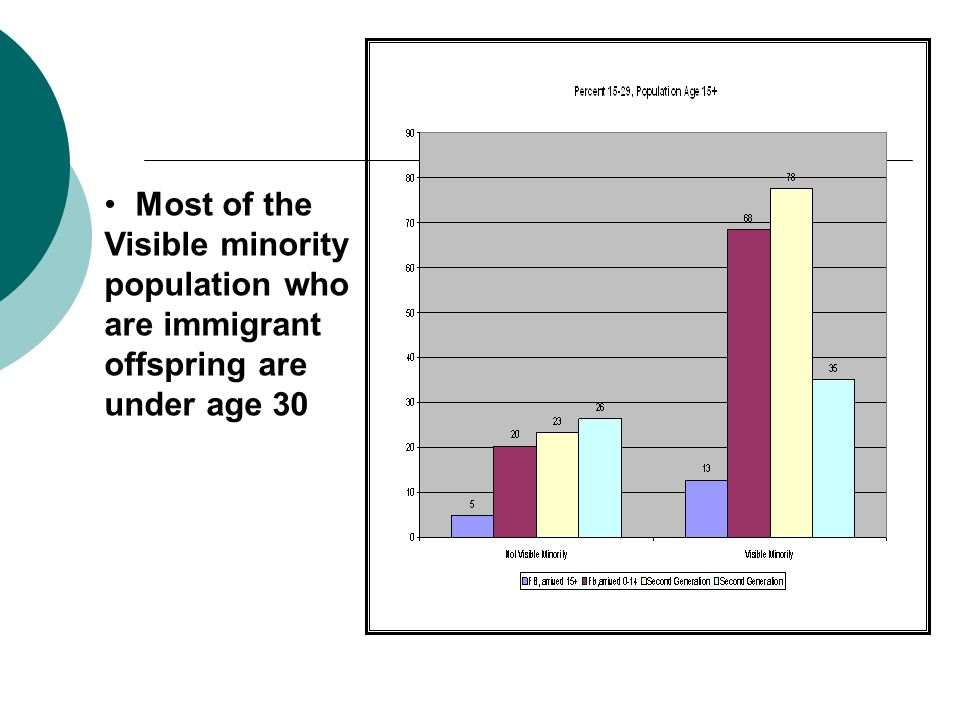 Most of the Visible minority population who are immigrant offspring are under age 30