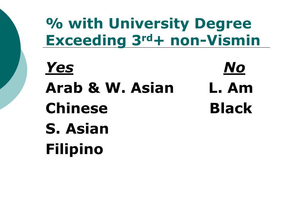 % with University Degree Exceeding 3 rd + non-Vismin Yes No Arab & W.