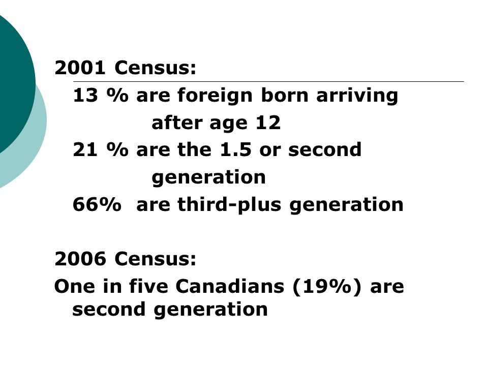 2001 Census: 13 % are foreign born arriving after age % are the 1.5 or second generation 66% are third-plus generation 2006 Census: One in five Canadians (19%) are second generation