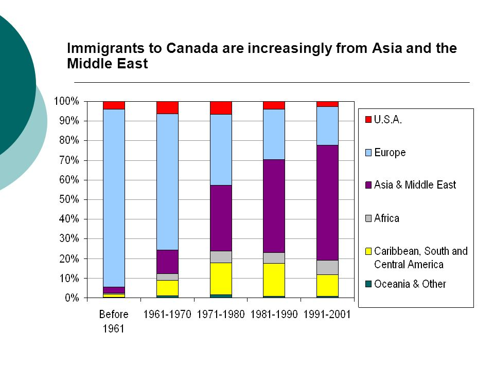 Immigrants to Canada are increasingly from Asia and the Middle East
