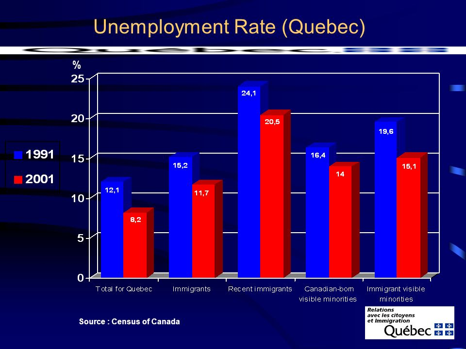 Unemployment Rate (Quebec) Source : Census of Canada