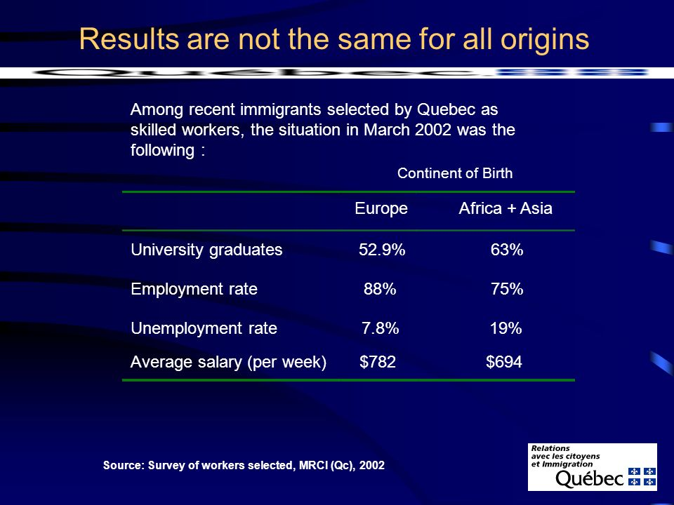 Results are not the same for all origins Among recent immigrants selected by Quebec as skilled workers, the situation in March 2002 was the following : Continent of Birth Europe Africa + Asia Source: Survey of workers selected, MRCI (Qc), 2002 University graduates 52.9% 63% Employment rate 88% 75% Unemployment rate 7.8% 19% Average salary (per week) $782 $694