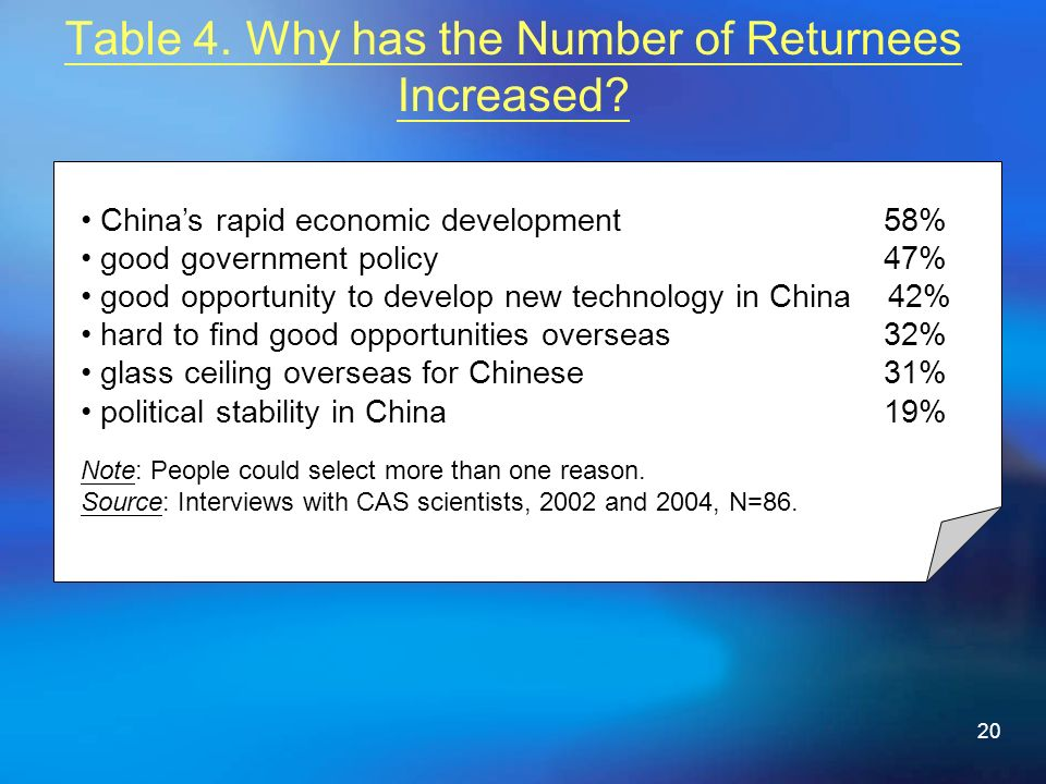 20 Table 4. Why has the Number of Returnees Increased.