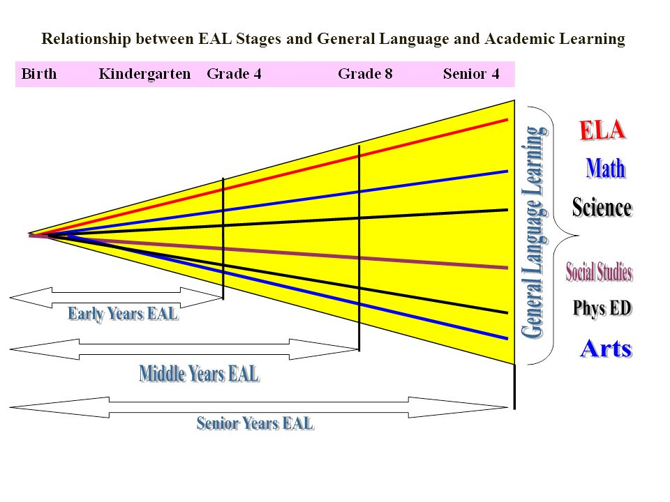 Relationship between EAL Stages and General Language and Academic Learning