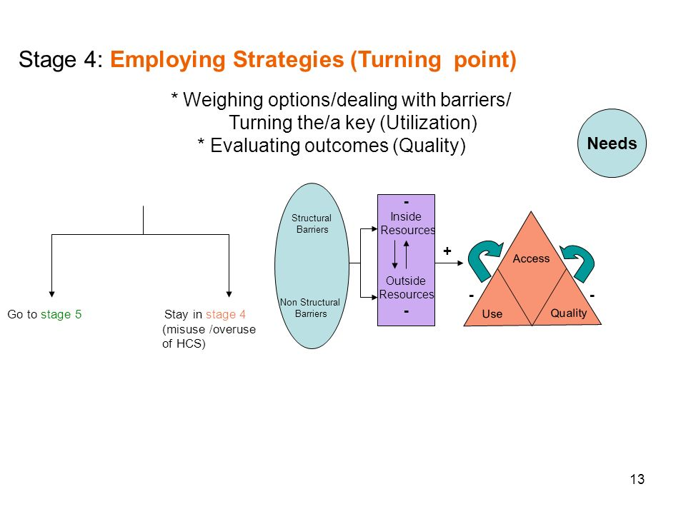 13 + - Needs Structural Barriers Non Structural Barriers Go to stage 5 Stay in stage 4 (misuse /overuse of HCS) - Inside Resources Outside Resources - Access Use Quality Stage 4: Employing Strategies (Turning point) * Weighing options/dealing with barriers/ Turning the/a key (Utilization) * Evaluating outcomes (Quality)