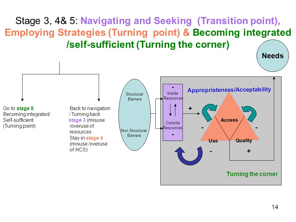 14 + - - - + Turning the corner Needs Structural Barriers Non Structural Barriers Go to stage 5 Back to navigation Becoming integrated/ / Turning back Self-sufficient stage 3 (misuse (Turning point) /overuse of resources Stay in stage 4 (misuse /overuse of HCS) - Inside Resources Outside Resources - Appropriateness/Acceptability Access Use Quality Stage 3, 4& 5: Navigating and Seeking (Transition point), Employing Strategies (Turning point) & Becoming integrated /self-sufficient (Turning the corner)