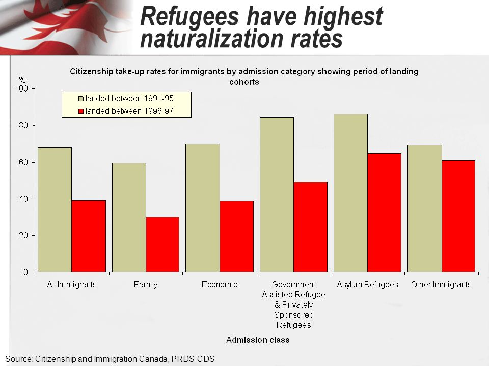 Refugees have highest naturalization rates Source: Citizenship and Immigration Canada, PRDS-CDS