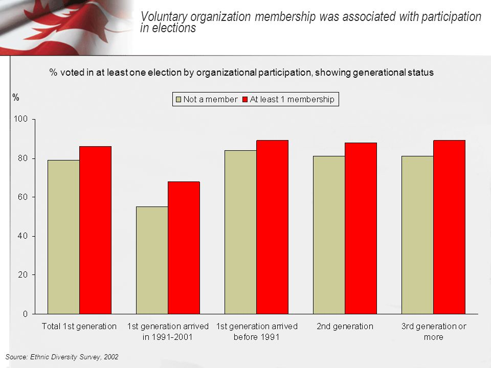 Voluntary organization membership was associated with participation in elections % % voted in at least one election by organizational participation, showing generational status Source: Ethnic Diversity Survey, 2002