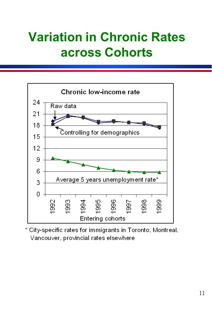 11 Variation in Chronic Rates across Cohorts