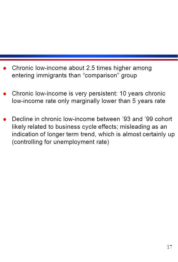 17 l Chronic low-income about 2.5 times higher among entering immigrants than comparison group l Chronic low-income is very persistent: 10 years chronic low-income rate only marginally lower than 5 years rate l Decline in chronic low-income between 93 and 99 cohort likely related to business cycle effects; misleading as an indication of longer term trend, which is almost certainly up (controlling for unemployment rate)