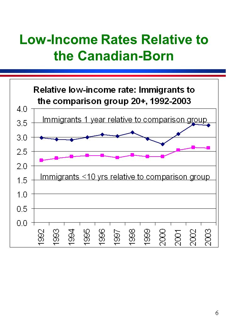 6 Low-Income Rates Relative to the Canadian-Born