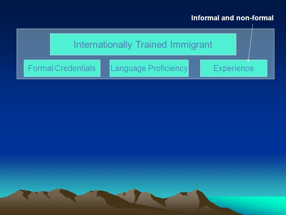 Internationally Trained Immigrant Formal CredentialsLanguage ProficiencyExperience Informal and non-formal