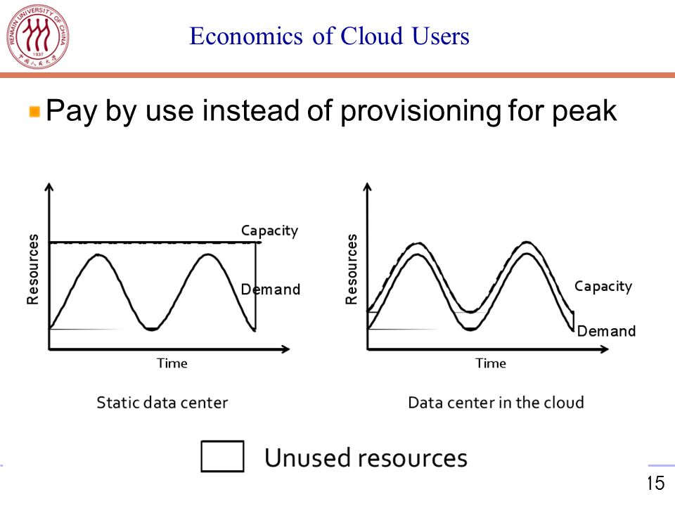 15 Economics of Cloud Users Pay by use instead of provisioning for peak
