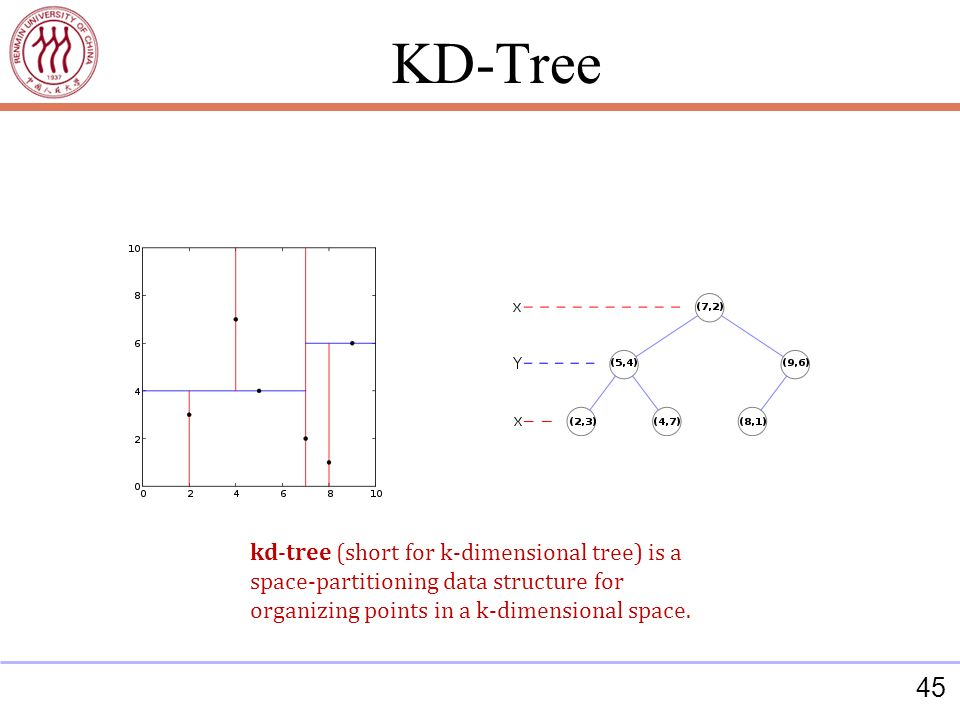 45 kd-tree (short for k-dimensional tree) is a space-partitioning data structure for organizing points in a k-dimensional space.