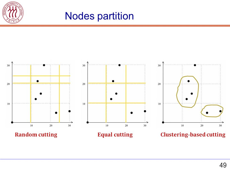 49 Random cuttingEqual cuttingClustering-based cutting Nodes partition