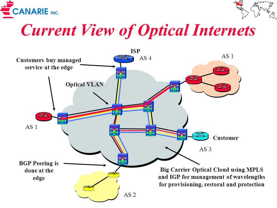Current View of Optical Internets Big Carrier Optical Cloud using MPLS and IGP for management of wavelengths for provisioning, restoral and protection Customers buy managed service at the edge Optical VLAN Customer ISP AS 1 AS 2 AS 3 AS 1 AS 4 BGP Peering is done at the edge