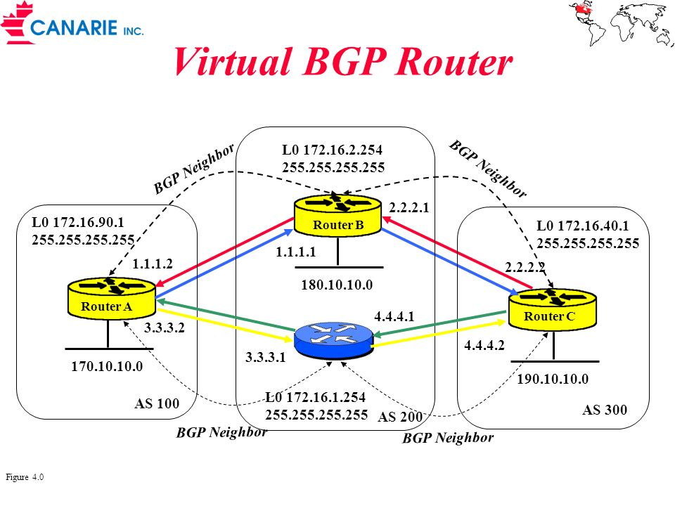 Virtual BGP Router Router A Router B Router C AS 300 AS 200 AS 100 2.2.2.1 2.2.2.2 1.1.1.1 1.1.1.2 BGP Neighbor Figure 4.0 L0 172.16.90.1 255.255.255.255 170.10.10.0 180.10.10.0 L0 172.16.2.254 255.255.255.255 190.10.10.0 L0 172.16.40.1 255.255.255.255 3.3.3.2 4.4.4.2 3.3.3.1 4.4.4.1 BGP Neighbor L0 172.16.1.254 255.255.255.255