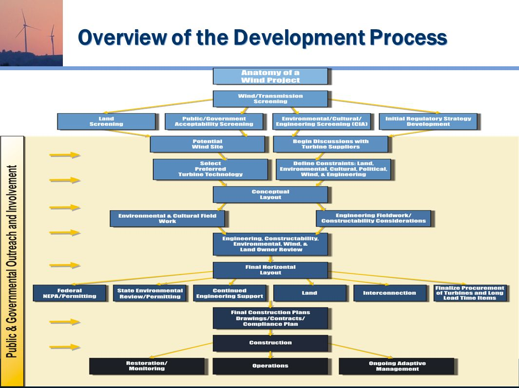 Wind Energy Services Overview of the Development Process