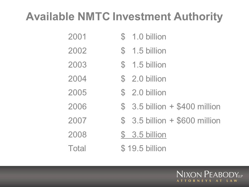 Available NMTC Investment Authority 2001$1.0 billion 2002$1.5 billion 2003$1.5 billion 2004$2.0 billion 2005$2.0 billion 2006$3.5 billion + $400 million 2007$3.5 billion + $600 million 2008$3.5 billion Total$19.5 billion