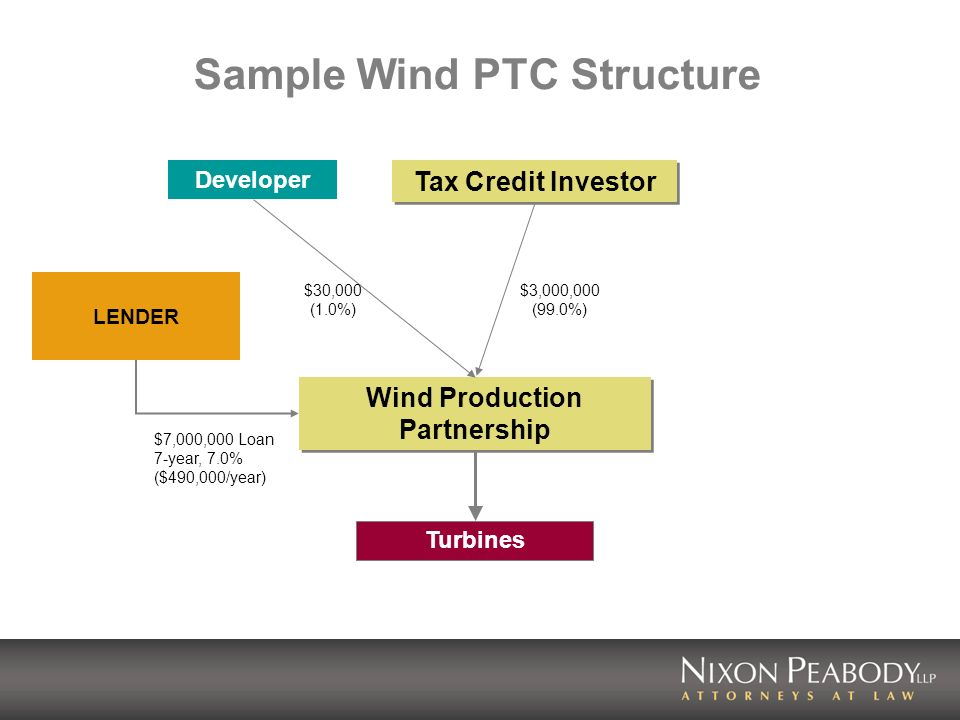 Sample Wind PTC Structure Tax Credit Investor Wind Production Partnership Turbines Developer LENDER $7,000,000 Loan 7-year, 7.0% ($490,000/year) $3,000,000 (99.0%) $30,000 (1.0%)