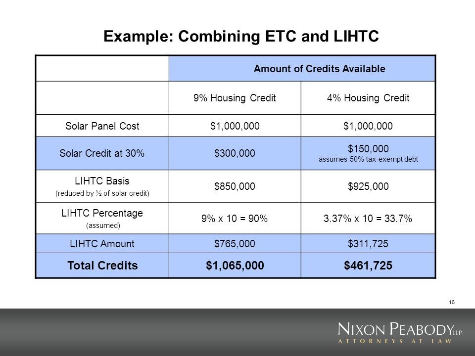 16 Example: Combining ETC and LIHTC Amount of Credits Available 9% Housing Credit4% Housing Credit Solar Panel Cost$1,000,000 Solar Credit at 30%$300,000 $150,000 assumes 50% tax-exempt debt LIHTC Basis (reduced by ½ of solar credit) $850,000$925,000 LIHTC Percentage (assumed) 9% x 10 = 90%3.37% x 10 = 33.7% LIHTC Amount$765,000$311,725 Total Credits$1,065,000$461,725