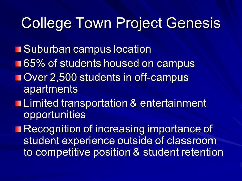 College Town Project Genesis Suburban campus location 65% of students housed on campus Over 2,500 students in off-campus apartments Limited transportation & entertainment opportunities Recognition of increasing importance of student experience outside of classroom to competitive position & student retention