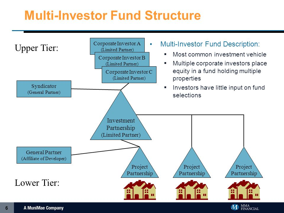 6 Multi-Investor Fund Structure Multi-Investor Fund Description: Most common investment vehicle Multiple corporate investors place equity in a fund holding multiple properties Investors have little input on fund selections Investment Partnership (Limited Partner) Syndicator (General Partner) General Partner (Affiliate of Developer) Corporate Investor A (Limited Partner) Corporate Investor B (Limited Partner) Corporate Investor C (Limited Partner) Project Partnership Project Partnership Project Partnership Upper Tier: Lower Tier: