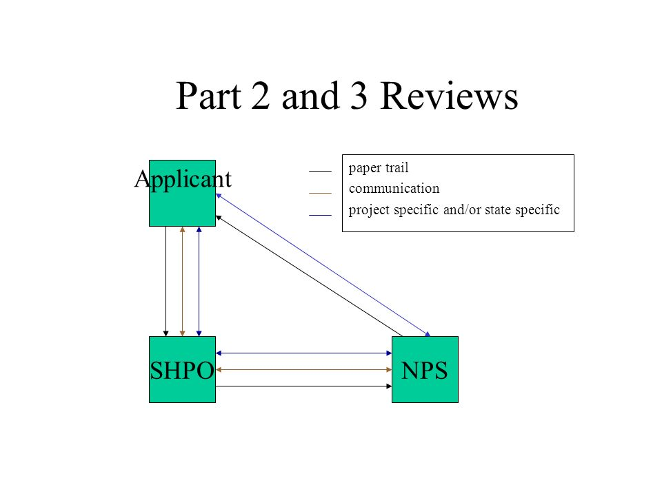 Part 2 and 3 Reviews paper trail communication project specific and/or state specific Applicant SHPONPS