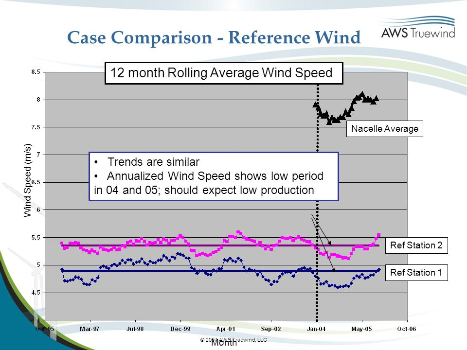 © 2007 AWS Truewind, LLC Case Comparison - Reference Wind 12 month Rolling Average Wind Speed Month Trends are similar Annualized Wind Speed shows low period in 04 and 05; should expect low production Wind Speed (m/s) Nacelle Average Ref Station 2 Ref Station 1