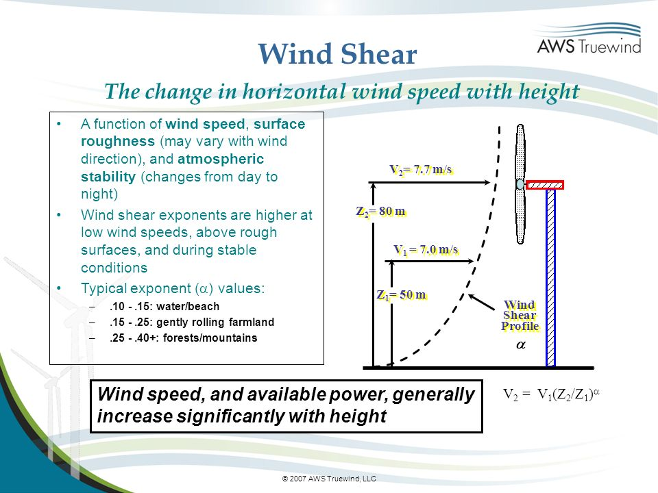 © 2007 AWS Truewind, LLC Wind Shear The change in horizontal wind speed with height A function of wind speed, surface roughness (may vary with wind direction), and atmospheric stability (changes from day to night) Wind shear exponents are higher at low wind speeds, above rough surfaces, and during stable conditions Typical exponent ( ) values: –.10 -.15: water/beach –.15 -.25: gently rolling farmland –.25 -.40+: forests/mountains = Log 10 [V 2 /V 1 ] Log 10 [Z 2 /Z 1 ] Wind Shear Profile Wind Shear Profile V 2 = 7.7 m/s V 1 = 7.0 m/s Z 2 = 80 m Z 1 = 50 m V 2 = V 1 (Z 2 /Z 1 ) Wind speed, and available power, generally increase significantly with height