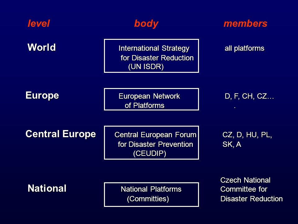 level body members World International Strategy all platforms for Disaster Reduction for Disaster Reduction (UN ISDR) (UN ISDR) Europe European Network D, F, CH, CZ… of Platforms.