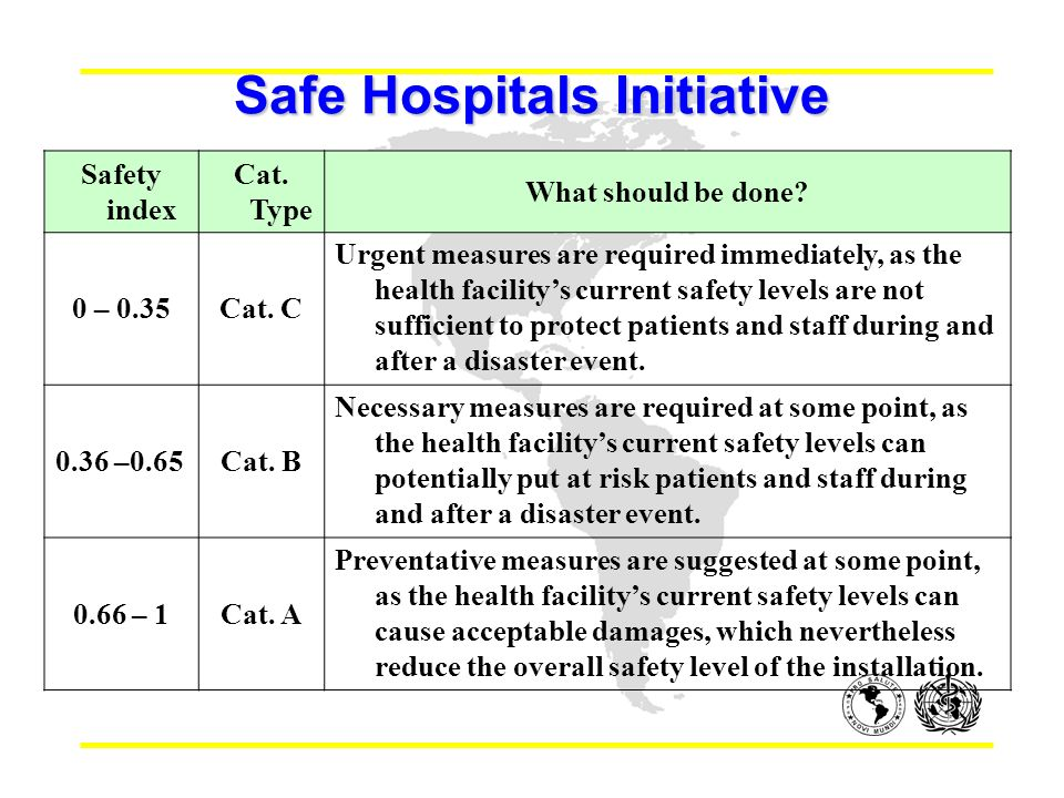 Safe Hospitals Initiative Safety index Cat. Type What should be done.