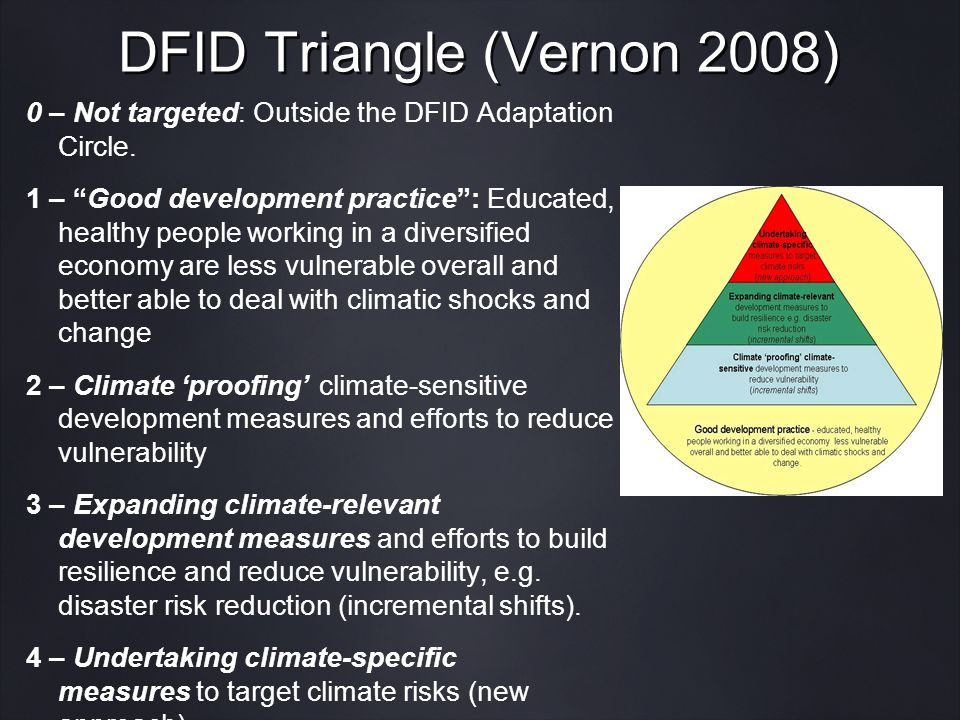 DFID Triangle (Vernon 2008) 0 – Not targeted: Outside the DFID Adaptation Circle.