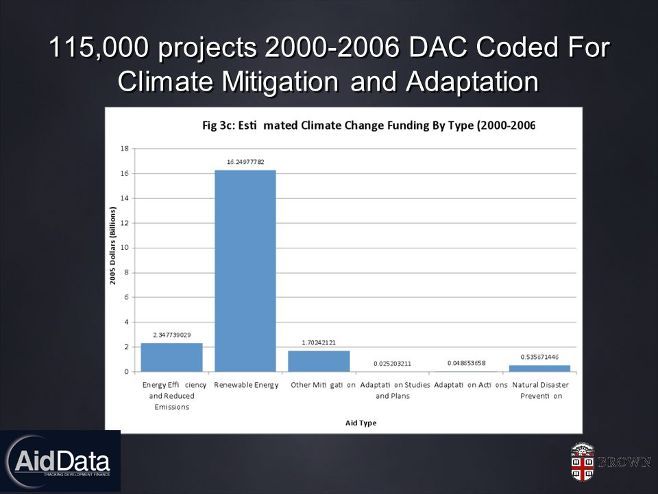 115,000 projects 2000-2006 DAC Coded For Climate Mitigation and Adaptation