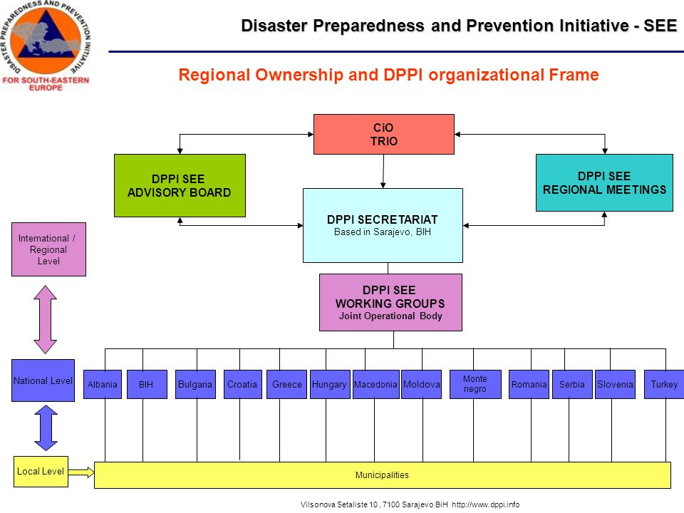 Disaster Preparedness and Prevention Initiative - SEE Vilsonova Setaliste 10, 7100 Sarajevo BiH http://www.dppi.info Albania CiO TRIO DPPI SECRETARIAT Based in Sarajevo, BIH DPPI SEE REGIONAL MEETINGS DPPI SEE WORKING GROUPS Joint Operational Body Municipalities DPPI SEE ADVISORY BOARD Local Level National Level International / Regional Level BIH BulgariaCroatiaGreeceHungary Macedonia Moldova Serbia Slovenia Romania Turkey Monte negro Regional Ownership and DPPI organizational Frame