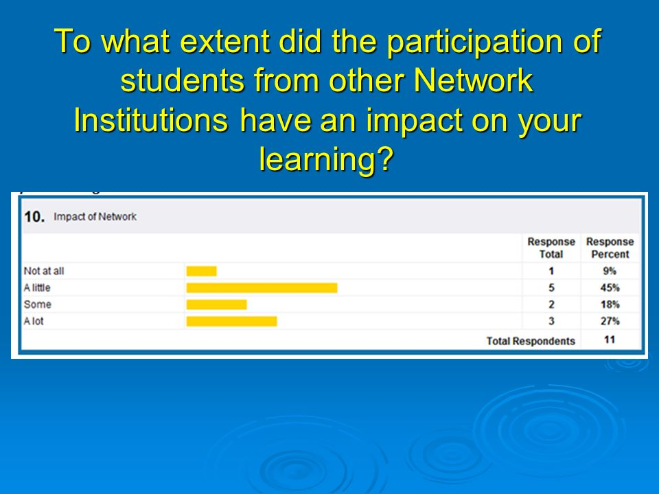 To what extent did the participation of students from other Network Institutions have an impact on your learning